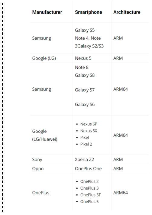 Android Auto – Οδηγίες εγκατάστασης εφαρμογής